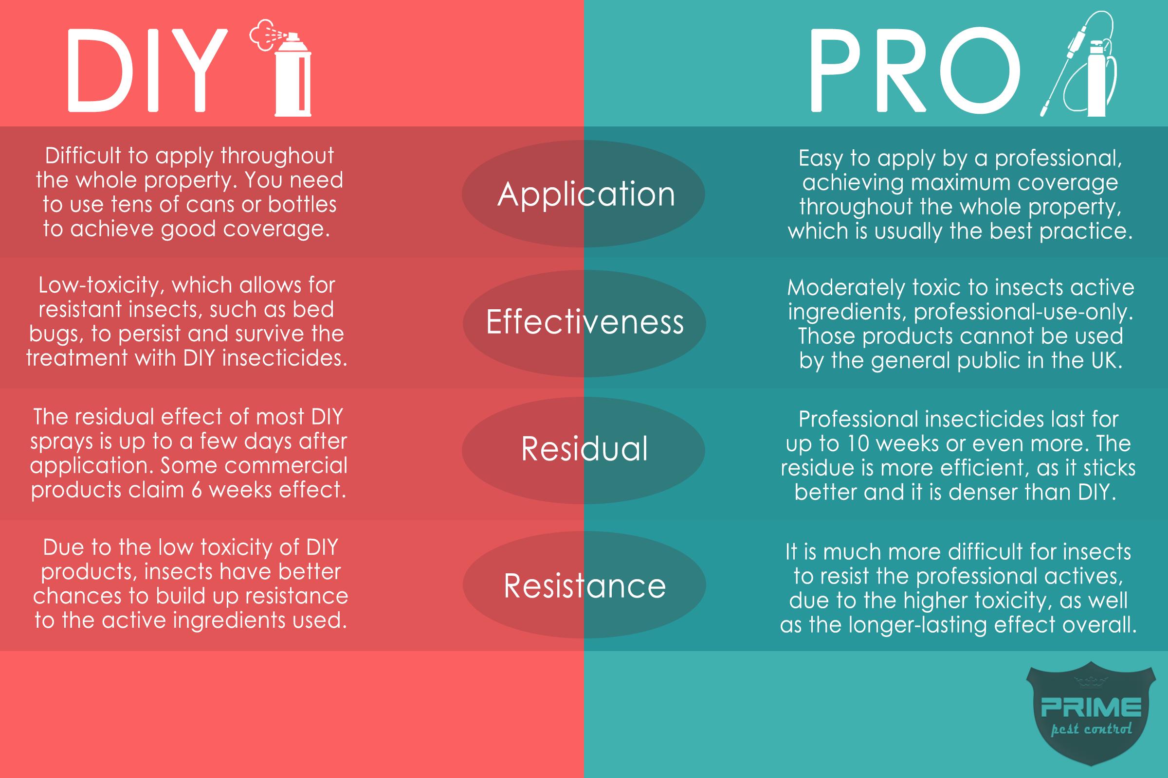 DIY-vs-PRO-spray